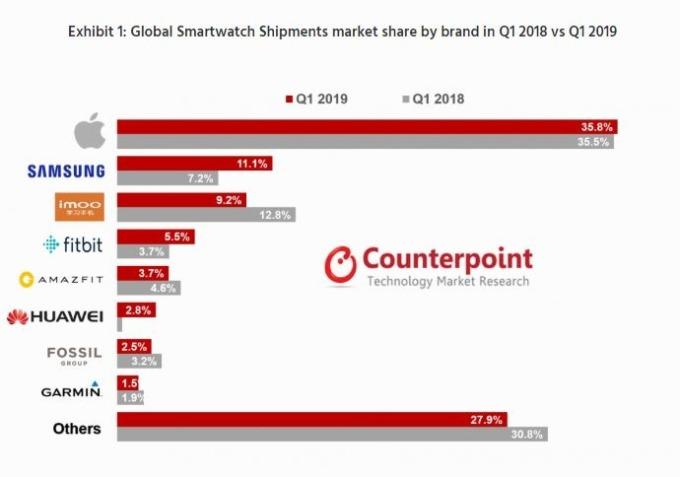 Counterppoint各大廠智能手錶市佔率與去年同期相比統計(圖截自MacRumors.com)