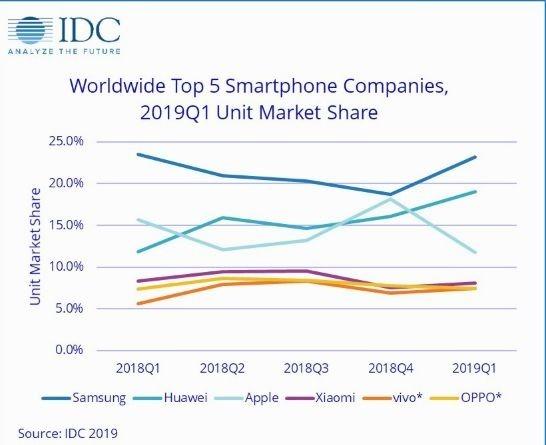 IDC 全球手機市占率 (圖片來源: IDC)
