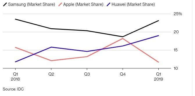 華為手機市占率持續成長。(圖:翻攝自彭博)