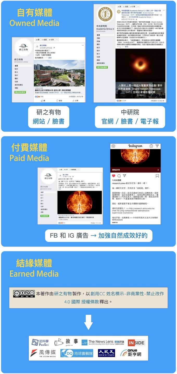 《研之有物》運用的三種媒體。(編註:結緣媒體的 LOGO 為部分示意) 圖說設計│林婷嫻、林洵安