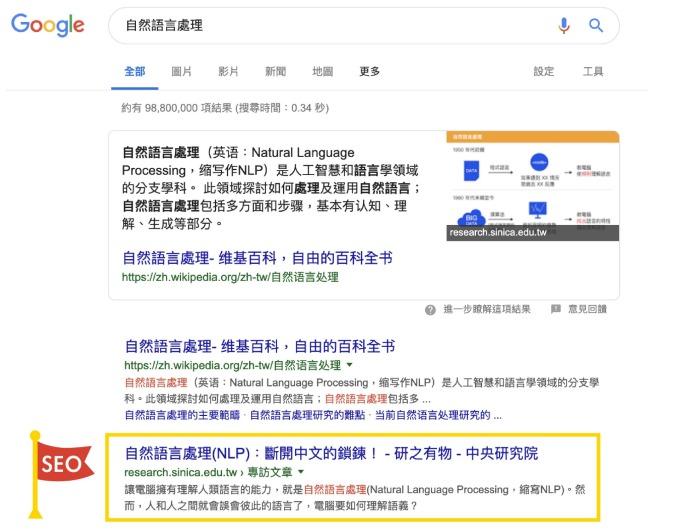 在 Google 搜尋「自然語言處理」,可以看到《研之有物》的文章排行僅次於維基百科。 資料來源│Google 搜尋