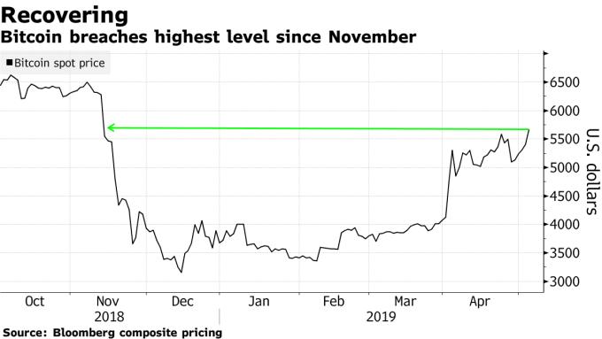 比特幣價格創去年 11 月以來新高。(圖:翻攝自彭博)
