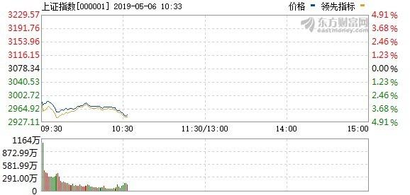 圖:東方財富網,上證指數盤中走勢