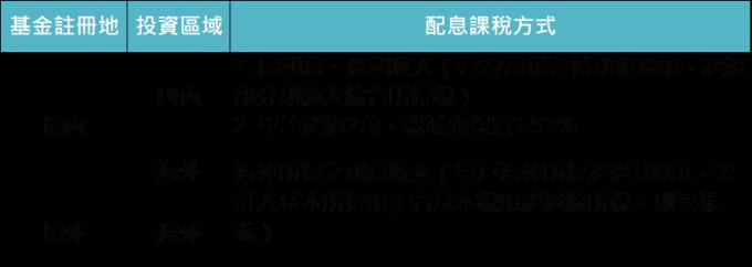 資料來源:財政部,「鉅亨買基金」整理,2019/5/2。