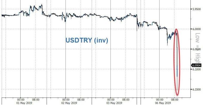 土耳其里拉因消息面重挫(圖表取自Zero Hedge)