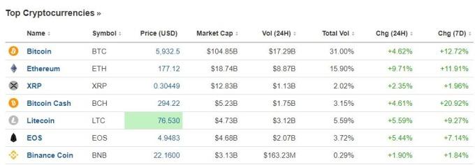 主要加密貨幣報價 (圖表取自 investing.com)
