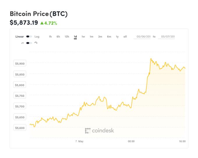 比特幣價格變化 (圖表取自 Coindesk)
