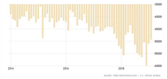 過去 5 年美國貿易帳情況 (圖: Tradingeconomics.com)