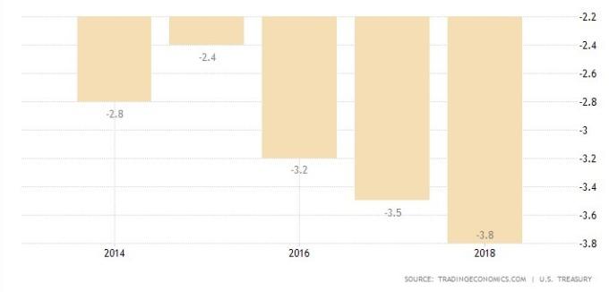過去 5 年美國預算赤字情況 (圖: Tradingeconomics.com)