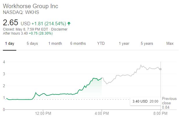 Workhorse股價走勢(圖片:谷歌)