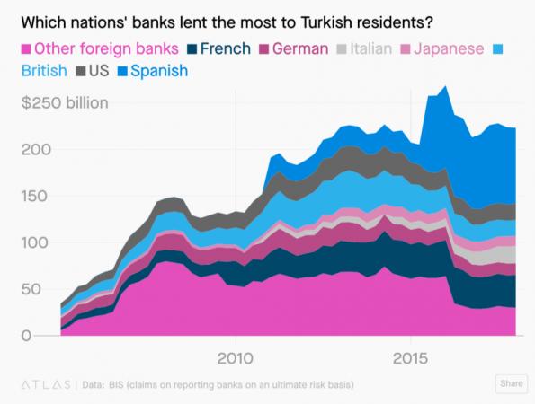 西班牙對土耳其債務的曝險部位最高。(來源:Zerohedge網站)