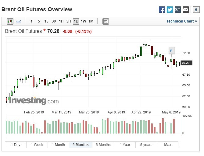 布蘭特原油期貨下跌。(圖:翻攝自 Investing.com)