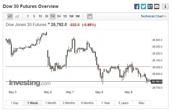 Re-warning of Tariffs