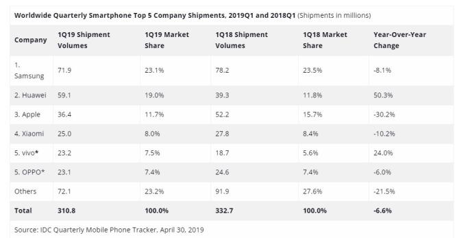 2019 年首季,華為的手機出貨量,已超越蘋果。(圖:翻攝自 IDC 官網)