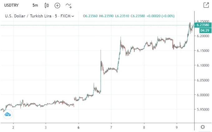 里拉過去 5 個交易日走勢 (圖: Tradingeconomics.com)