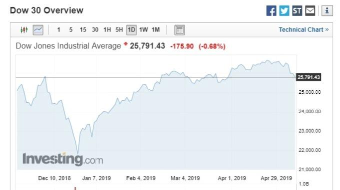 川普此番評論有助於美股收斂跌幅。(圖片:investing)