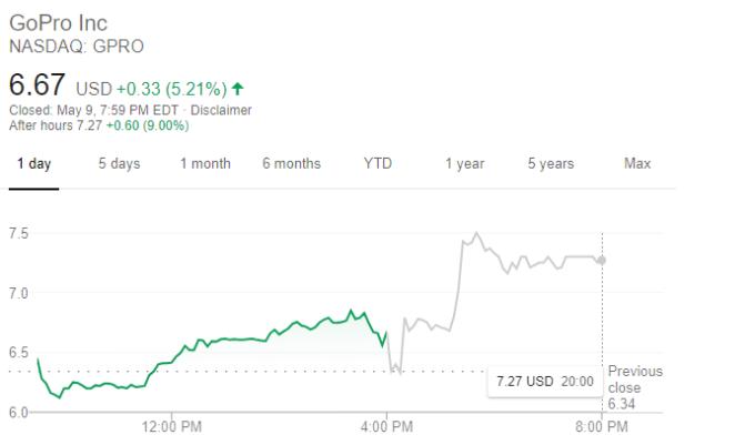 GoPro 股價走勢 (圖片:谷歌)