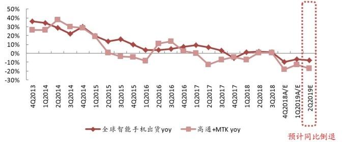 (圖:中金公司)高通和聯發科晶片出貨量趨勢與智慧手機出貨量趨勢