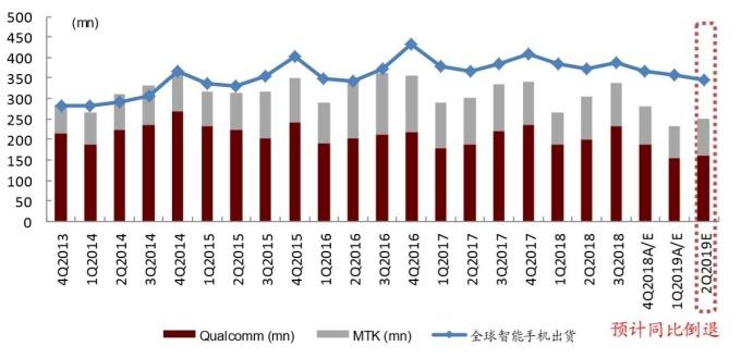 (圖:中金公司)高通和聯發科晶片出貨量統計及下季預測