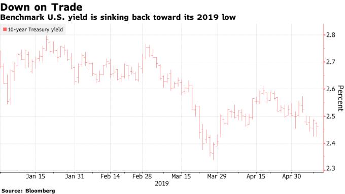10 年期美債殖利率 圖片來源:Bloomberg