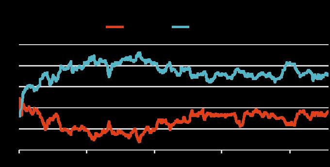 資料來源:Bloomberg,Real Clear Politics,「鉅亨買基金」整理,2019/5/7。此資料僅為歷史數據模擬回測,不為未來投資獲利之保證,在不同指數走勢、比重與期間下,可能得到不同數據結果。