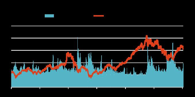 資料來源:Bloomberg,「鉅亨買基金」整理,2019/5/8。指數採 MSCI 中國總報酬指數,以美元計算。此資料僅為歷史數據模擬回測,不為未來投資獲利之保證,在不同指數走勢、比重與期間下,可能得到不同數據結果。