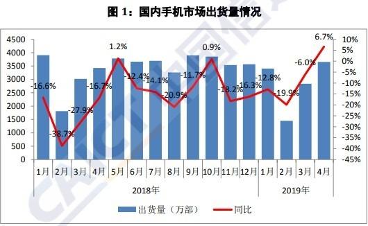 圖: 中國信通院