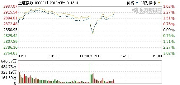 圖:東方財富網,上證指數當日即時走勢。