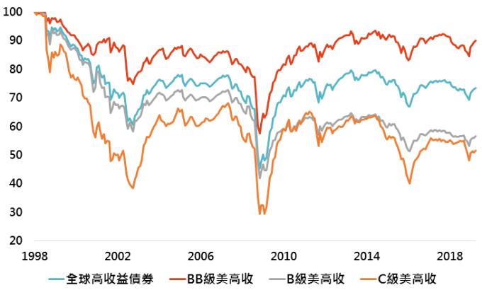資料來源:Bloomberg,「鉅亨買基金」整理,採美銀美林全球高收益債券指數與美銀美林美國高收益債券系列指數;資料期間:1998-2019。此資料僅為歷史數據模擬回測,不為未來投資獲利之保證,在不同指數走勢、比重與期間下,可能得到不同數據結果。