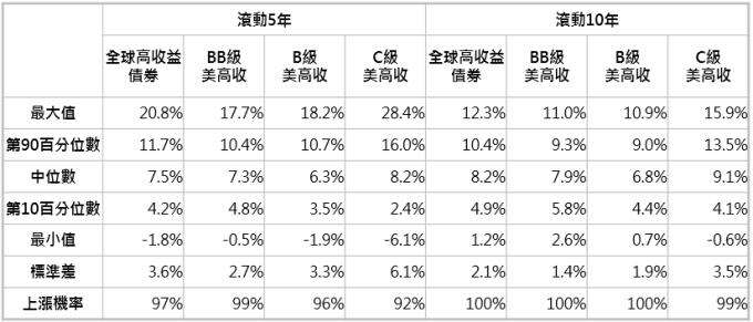 資料來源:Bloomberg,「鉅亨買基金」整理,採美銀美林全球高收益債券指數與美銀美林美國高收益債券系列指數;資料期間:1997-2019。此資料僅為歷史數據模擬回測,不為未來投資獲利之保證,在不同指數走勢、比重與期間下,可能得到不同數據結果。