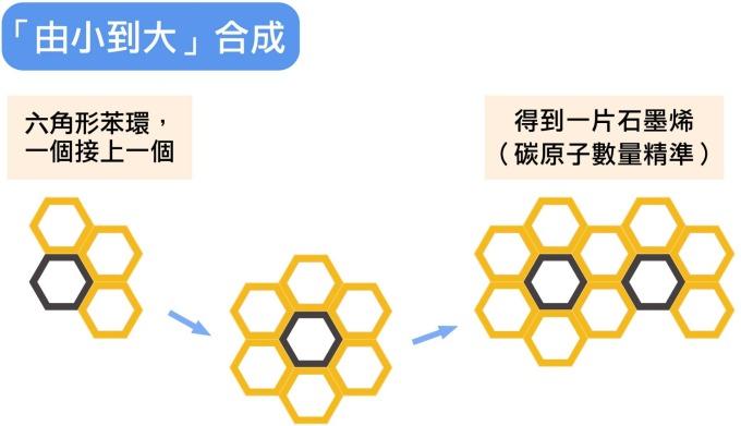 顏宏儒實驗室的石墨烯合成方法。 圖說設計│林婷嫻、林洵安