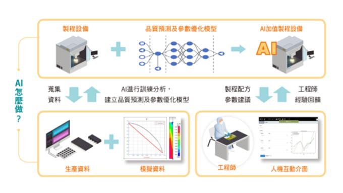 圖片來源:工業技術與資訊月刊