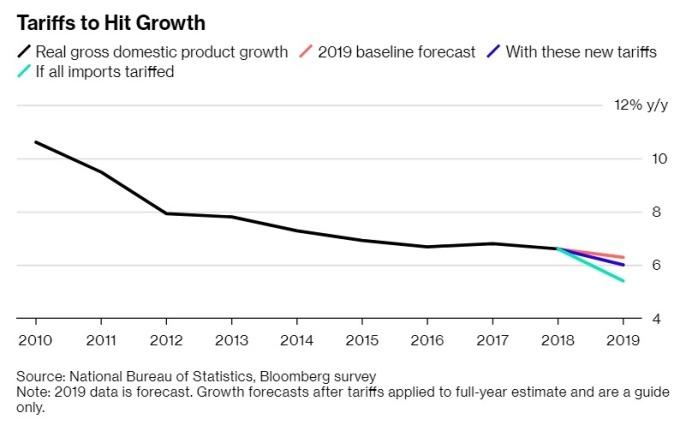 貿易佔將大幅打擊中國 GDP 成長率 圖片來源:Bloomberg