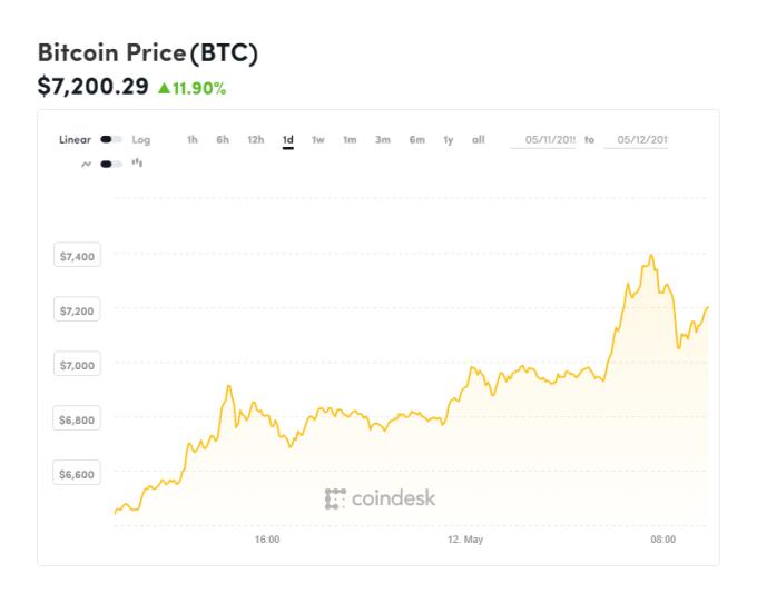 比特幣持續走強 (圖表取自 Coindesk)