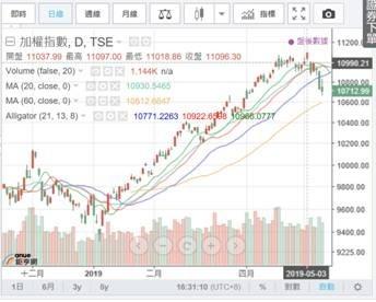 (圖二:台股加權股價指數日線團,鉅亨網)