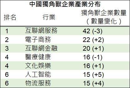 資料來源:胡潤研究院,鉅亨網製表
