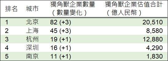 資料來源:胡潤,鉅亨網製表