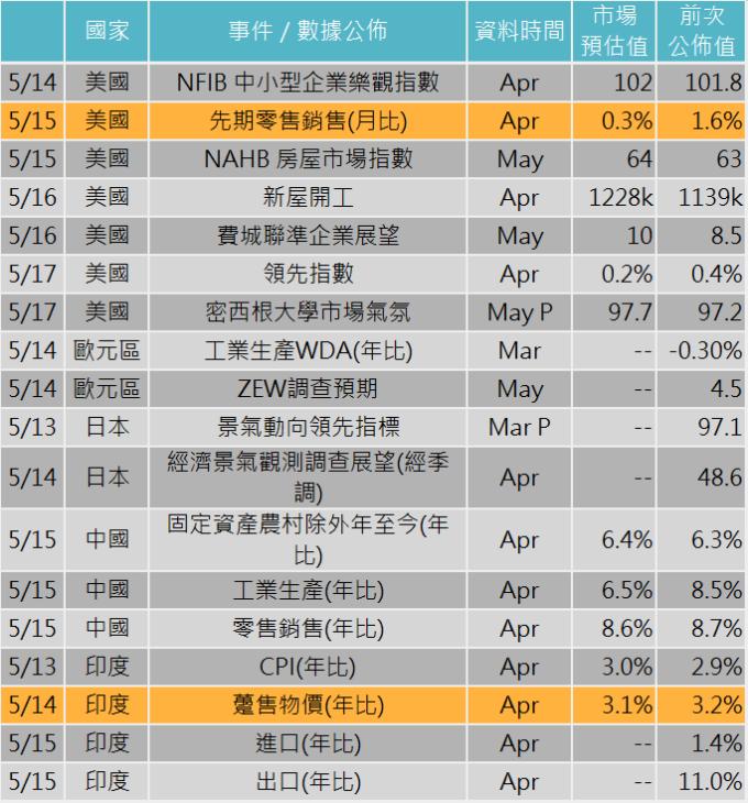 資料來源: Bloomberg,「鉅亨買基金」整理,2019/5/9。