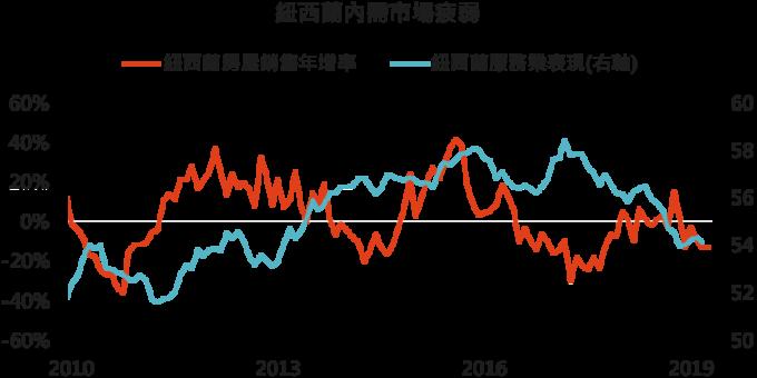 資料來源: Bloomberg,「鉅亨買基金」整理, 2019/5/9。