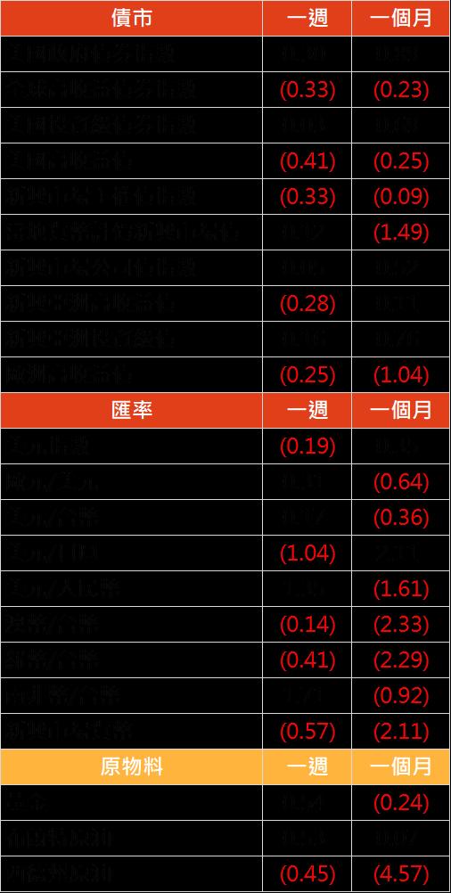 資料來源: Bloomberg, 2019/05/13(圖中顯示數據為週漲跌幅結果, 資料截至 2019/05/10)