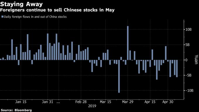 外資五月持續自陸股撤出。(來源:Bloomberg)