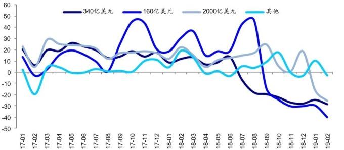 圖:USITC 美國從中國進口不同批次商品清單的年變動率