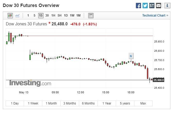 道瓊期指重挫。(圖:翻攝自 Investing.com)