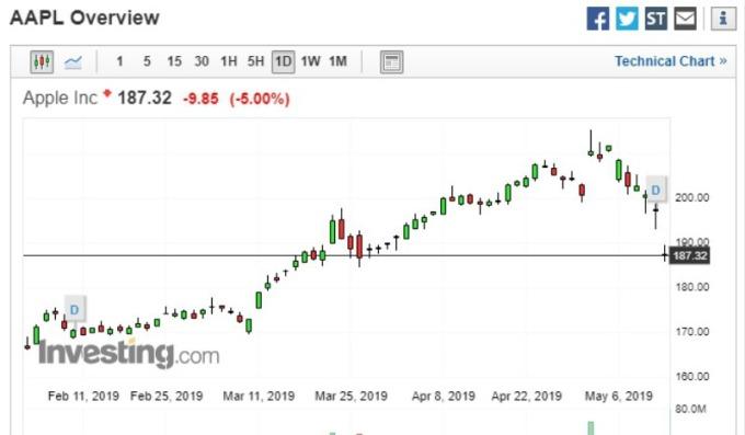 截稿前,蘋果股價走勢圖。(圖片:investing)