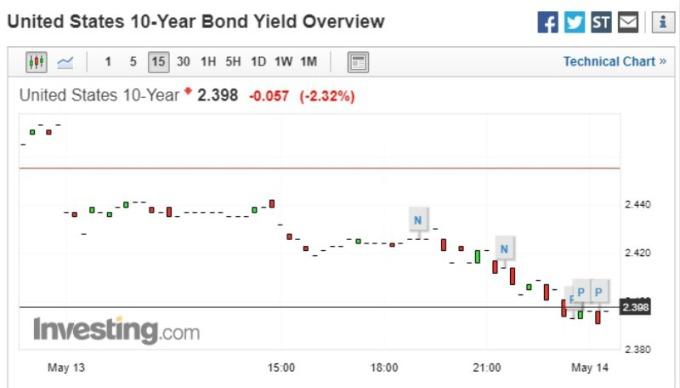 美債殖利率走勢圖。(圖片:investing)