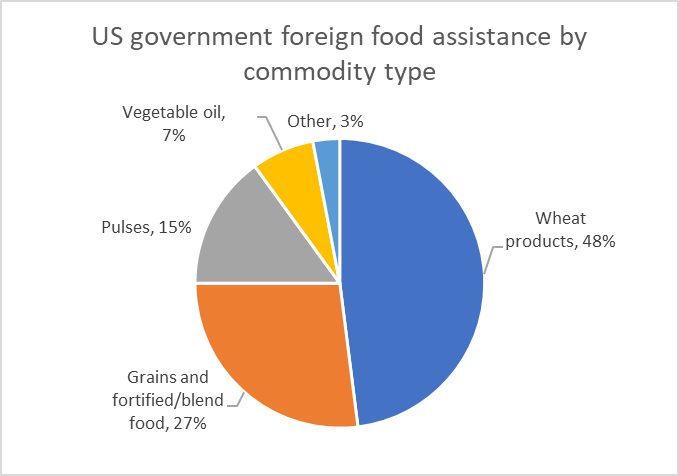 資料來源: USDA