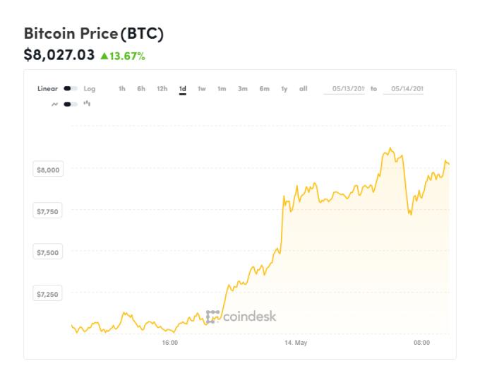 比特幣重回8000美元上方(圖表取自Coindesk)