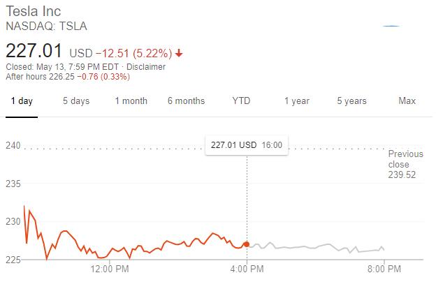 特斯拉股價走勢 (圖片:谷歌)