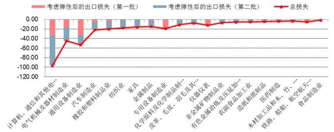 (圖:中信建投)關稅政策可能帶給中國各產業的出口損失