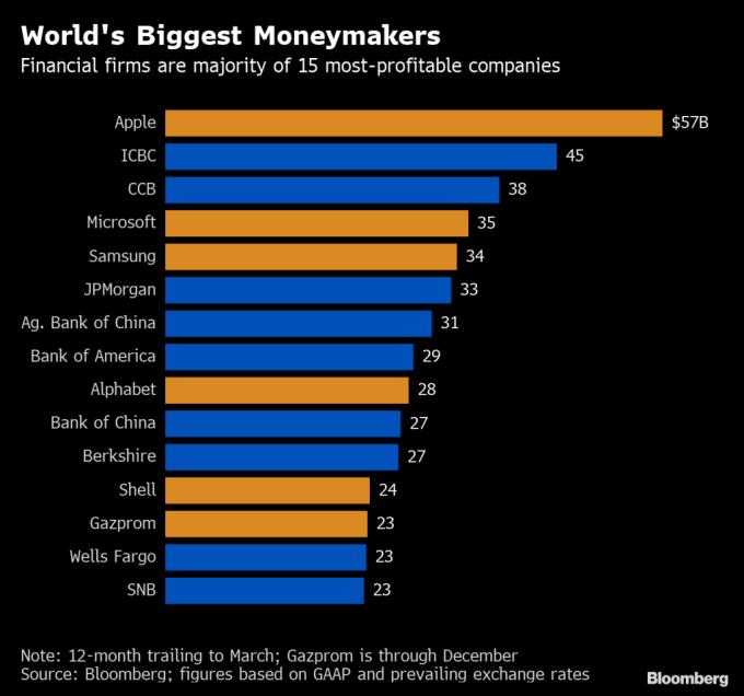 全球15大賺錢公司(圖表取自彭博)
